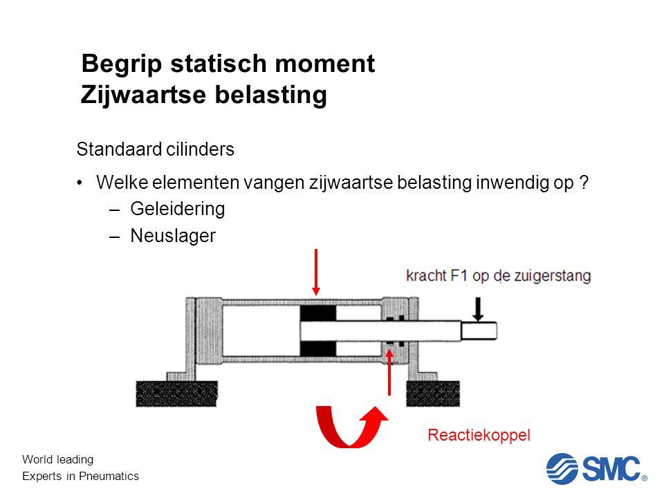 World leading Experts in Pneumatics Niet Lineair Begrip statisch moment Zijwaartse belasting Standaard cilinders Welke elementen vangen zijwaartse belasting inwendig op .
