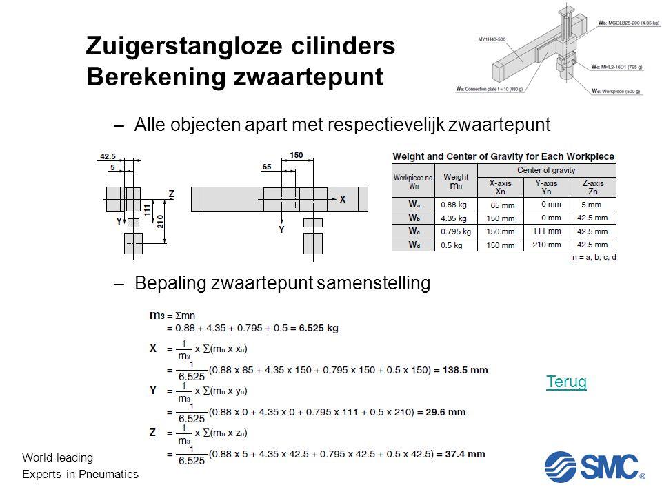World leading Experts in Pneumatics Niet Lineair Zuigerstangloze cilinders Berekening zwaartepunt –Alle objecten apart met respectievelijk zwaartepunt –Bepaling zwaartepunt samenstelling Terug