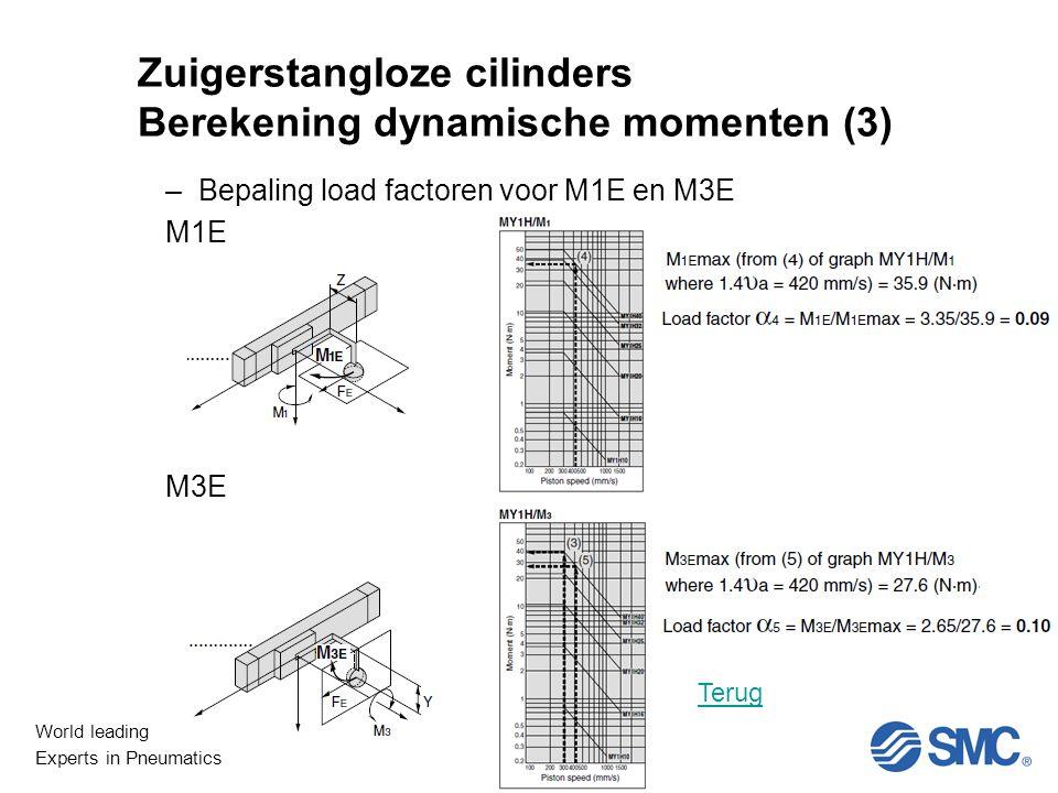 World leading Experts in Pneumatics Niet Lineair Zuigerstangloze cilinders Berekening dynamische momenten (3) –Bepaling load factoren voor M1E en M3E M1E M3E Terug