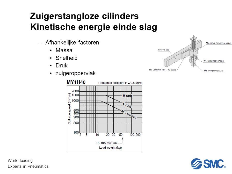 World leading Experts in Pneumatics Niet Lineair Zuigerstangloze cilinders Kinetische energie einde slag –Afhankelijke factoren Massa Snelheid Druk zuigeroppervlak