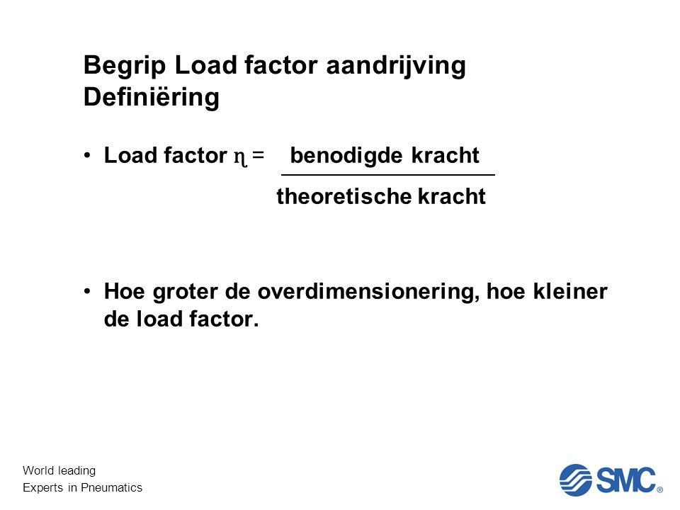 World leading Experts in Pneumatics Niet Lineair Zuigerstangloze cilinders Massa te dragen –Sommatie alle massa's –Controle grafiek / Berekening load factor voor massa Terug