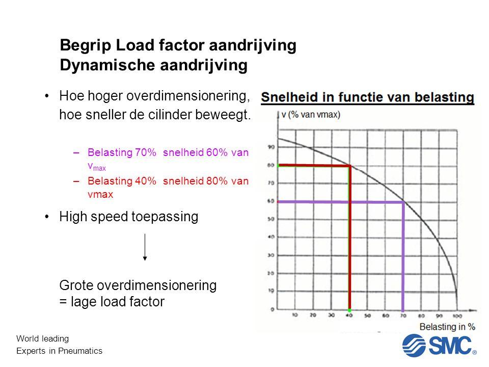 World leading Experts in Pneumatics Begrip Load factor aandrijving Dynamische aandrijving Hoe hoger overdimensionering, hoe sneller de cilinder beweegt.