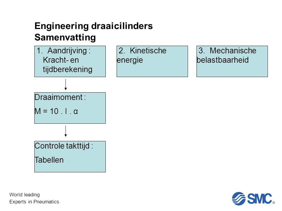 World leading Experts in Pneumatics Engineering draaicilinders Samenvatting 1.