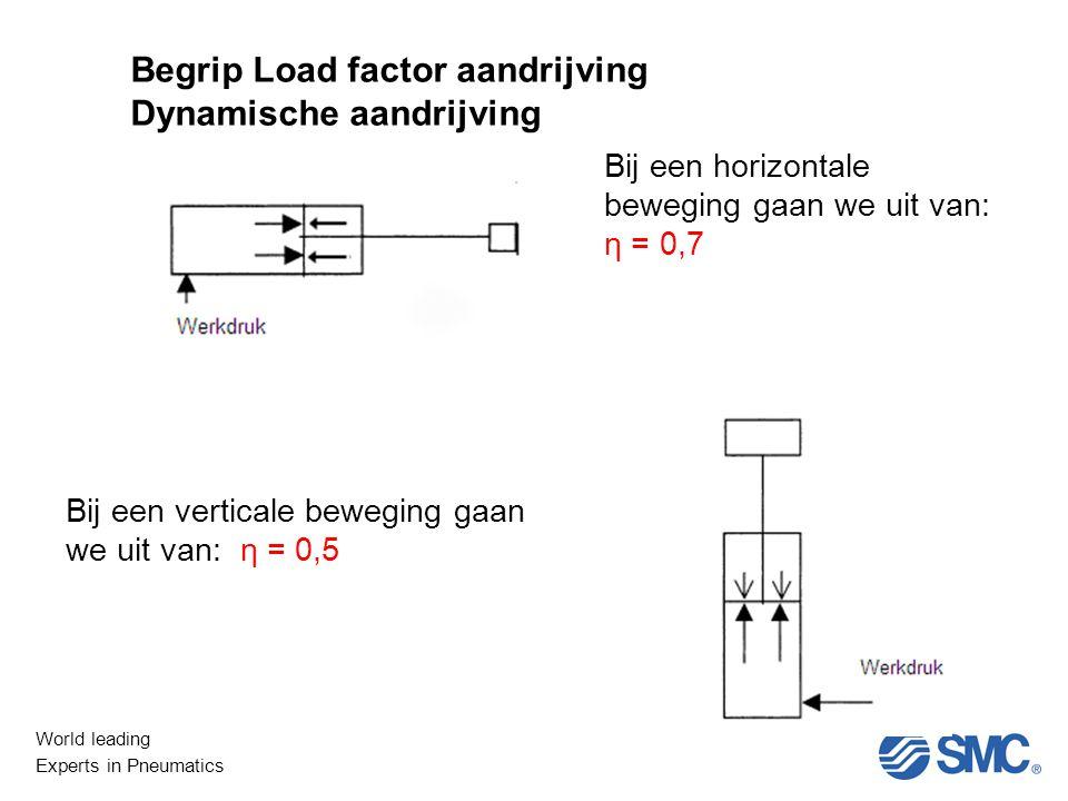World leading Experts in Pneumatics Bij een horizontale beweging gaan we uit van: η = 0,7 Bij een verticale beweging gaan we uit van: η = 0,5 Begrip Load factor aandrijving Dynamische aandrijving