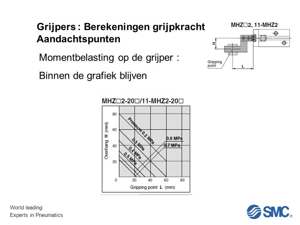 World leading Experts in Pneumatics Niet Lineair Grijpers : Berekeningen grijpkracht Aandachtspunten Momentbelasting op de grijper : Binnen de grafiek blijven