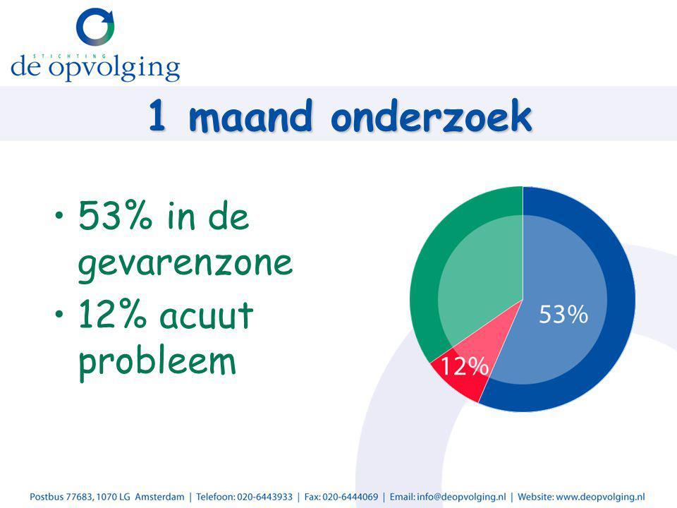 1 maand onderzoek 53% in de gevarenzone 12% acuut probleem