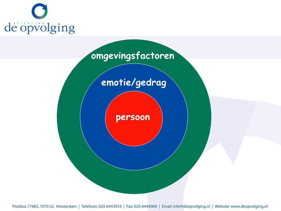 emotie/gedrag persoon omgevingsfactoren