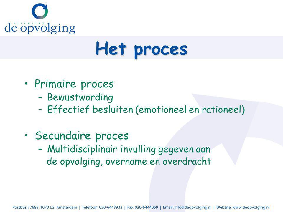 Het proces Primaire proces –Bewustwording –Effectief besluiten (emotioneel en rationeel) Secundaire proces –Multidisciplinair invulling gegeven aan de opvolging, overname en overdracht