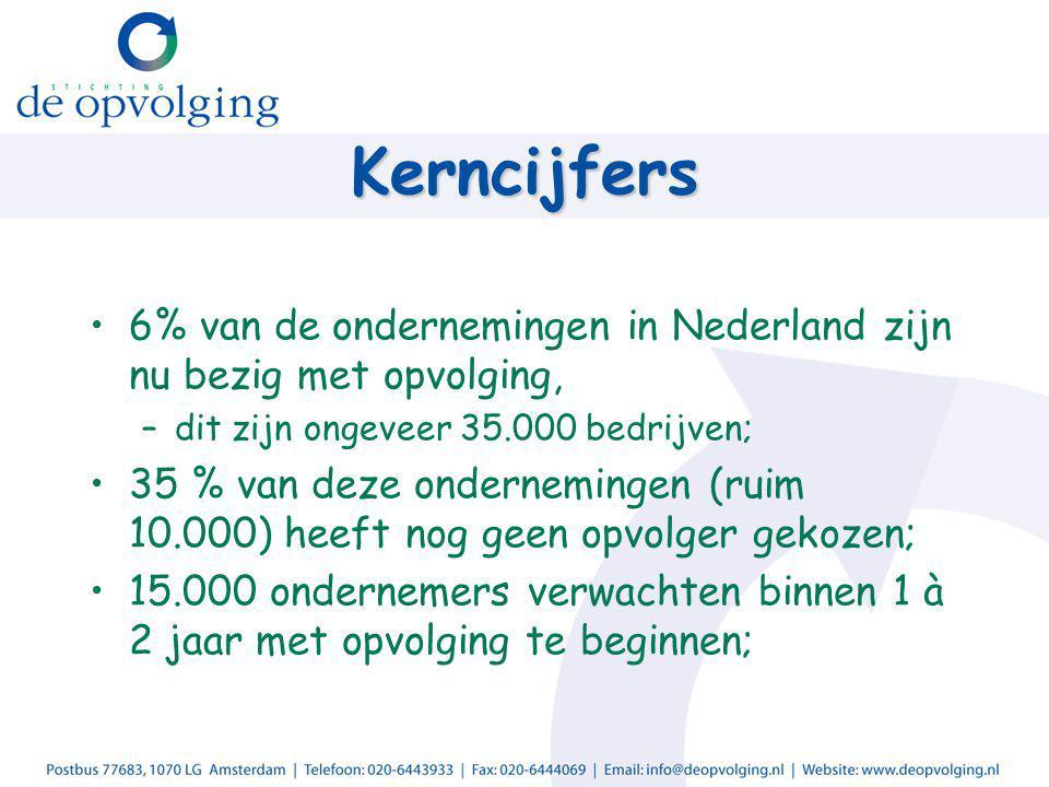 Kerncijfers 6% van de ondernemingen in Nederland zijn nu bezig met opvolging, –dit zijn ongeveer 35.000 bedrijven; 35 % van deze ondernemingen (ruim 1