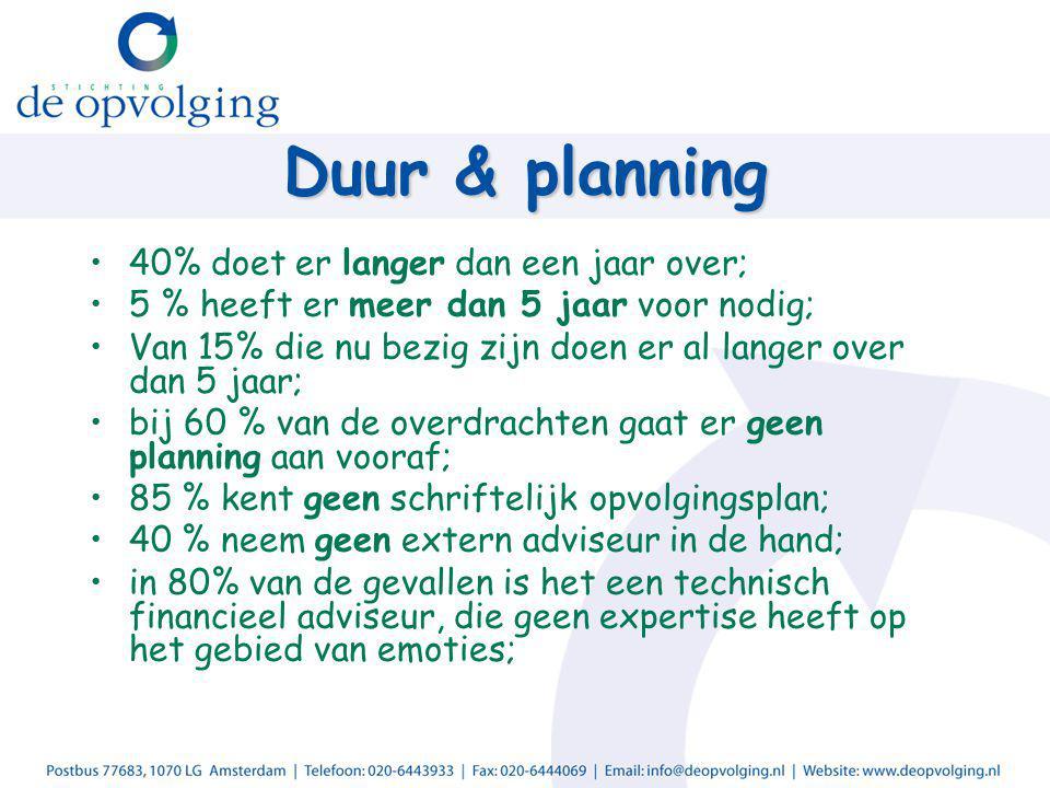 Duur & planning 40% doet er langer dan een jaar over; 5 % heeft er meer dan 5 jaar voor nodig; Van 15% die nu bezig zijn doen er al langer over dan 5