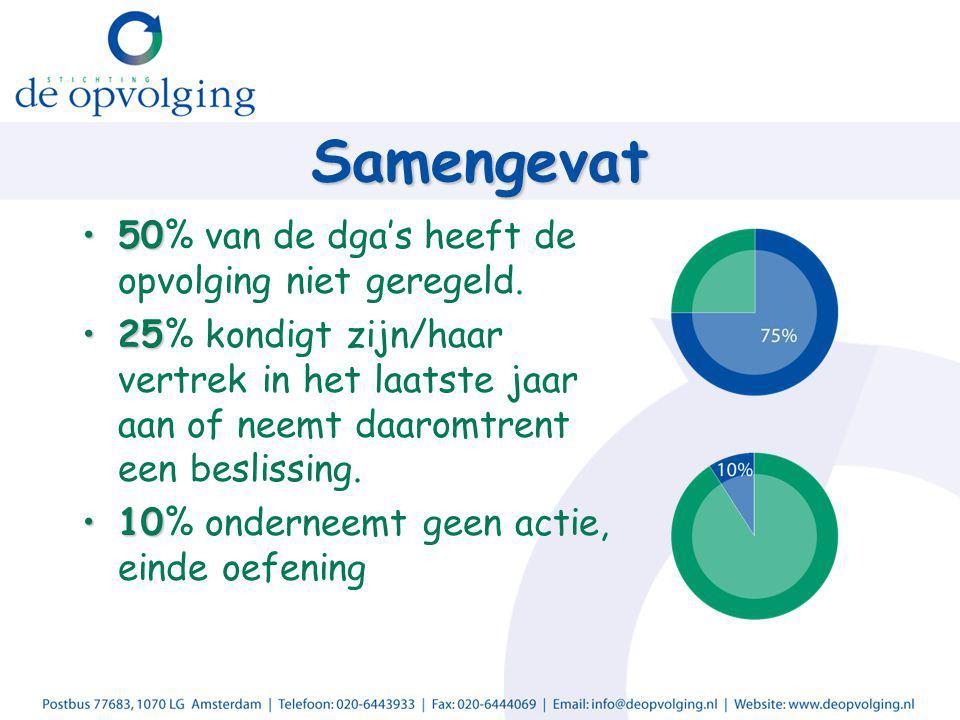 Samengevat 5050% van de dga's heeft de opvolging niet geregeld. 2525% kondigt zijn/haar vertrek in het laatste jaar aan of neemt daaromtrent een besli
