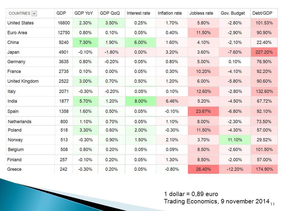 11 1 dollar = 0,89 euro Trading Economics, 9 november 2014