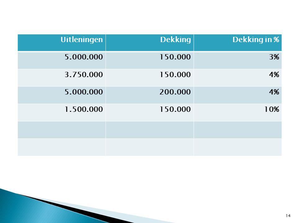 14 UitleningenDekkingDekking in % 5.000.000150.0003% 3.750.000150.0004% 5.000.000200.0004% 1.500.000150.00010%