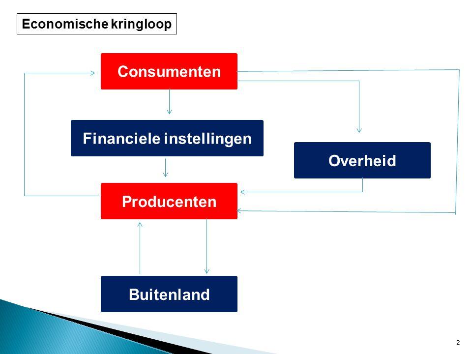 2 Consumenten Producenten Financiele instellingen Overheid Buitenland Economische kringloop