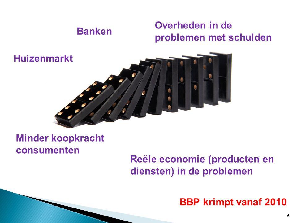 7 Ontwikkeling Bruto Binnenlands product