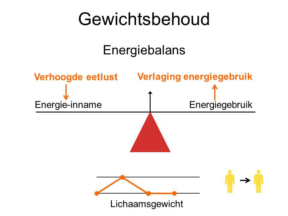 Gewichtsbehoud Energiebalans Lichaamsgewicht Energie-innameEnergiegebruik Verhoogde eetlust Verlaging energiegebruik