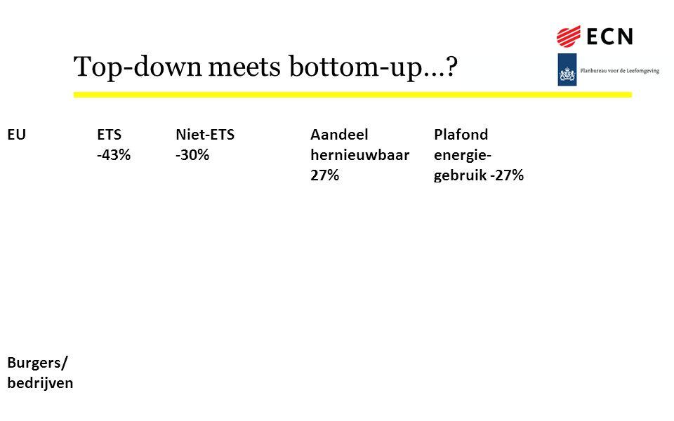 EUETS -43% Niet-ETS -30% Aandeel hernieuwbaar 27% Plafond energie- gebruik -27% Ecodesign, EPBD, voertuignormen, milieusteunkader etc NederlandPlafond