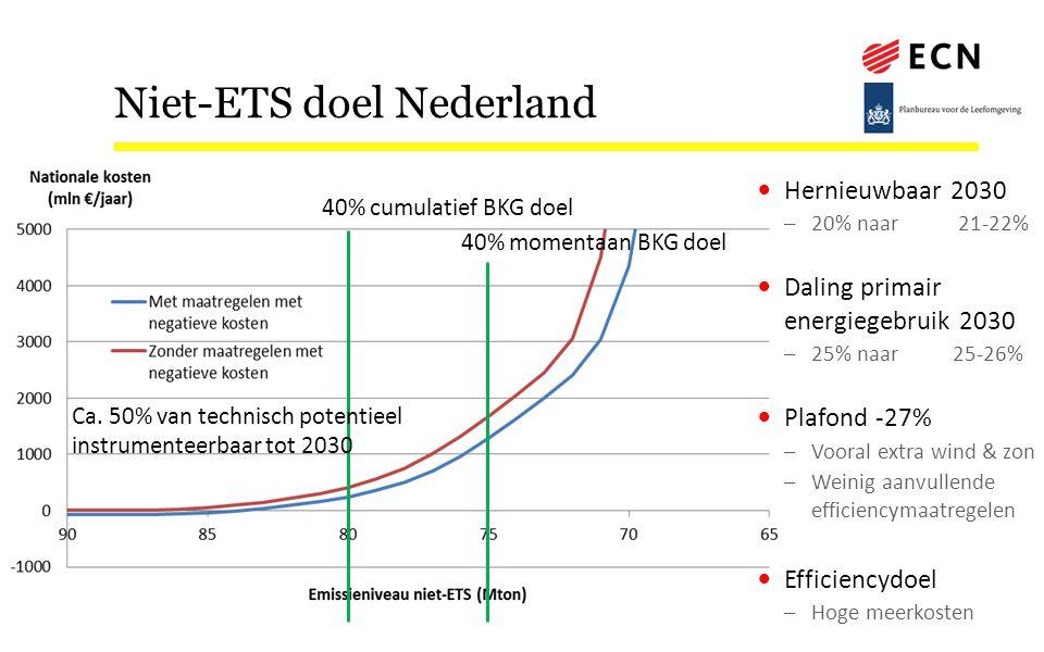 Niet-ETS doel Nederland 40% cumulatief BKG doel 40% momentaan BKG doel Ca. 50% van technisch potentieel instrumenteerbaar tot 2030 Hernieuwbaar 2030 –