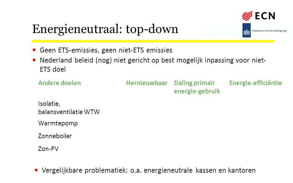 Energieneutraal: top-down Andere doelenHernieuwbaarDaling primair energie-gebruik Energie-efficiëntie Isolatie, balansventilatie WTW NeeJa Warmtepomp