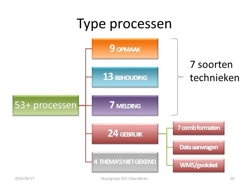 Type processen 53+ processen 9 OPMAAK 13 BIJHOUDING 7 MELDING 24 GEBRUIK 7 comb formaten Data aanvragen WMS/geoloket 4 THEMA'S NIET GEKEND 2014-09-17S