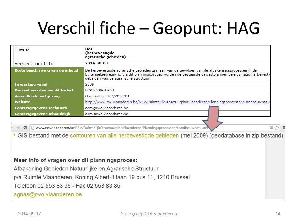 Verschil fiche – Geopunt: HAG 2014-09-17Stuurgroep GDI-Vlaanderen14