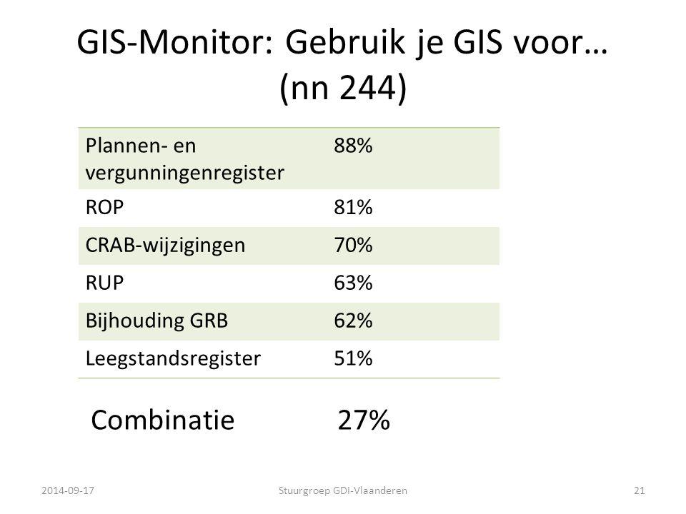 GIS-Monitor: Gebruik je GIS voor… (nn 244) Plannen- en vergunningenregister 88% ROP81% CRAB-wijzigingen70% RUP63% Bijhouding GRB62% Leegstandsregister