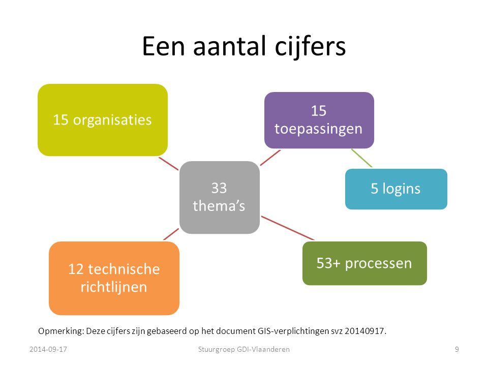 Een aantal cijfers 33 thema's 15 organisaties 15 toepassingen 5 logins 12 technische richtlijnen 53+ processen 2014-09-17Stuurgroep GDI-Vlaanderen9 Op