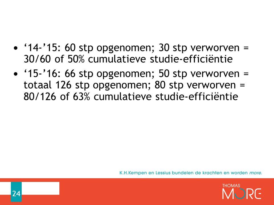 '14-'15: 60 stp opgenomen; 30 stp verworven = 30/60 of 50% cumulatieve studie-efficiëntie '15-'16: 66 stp opgenomen; 50 stp verworven = totaal 126 stp