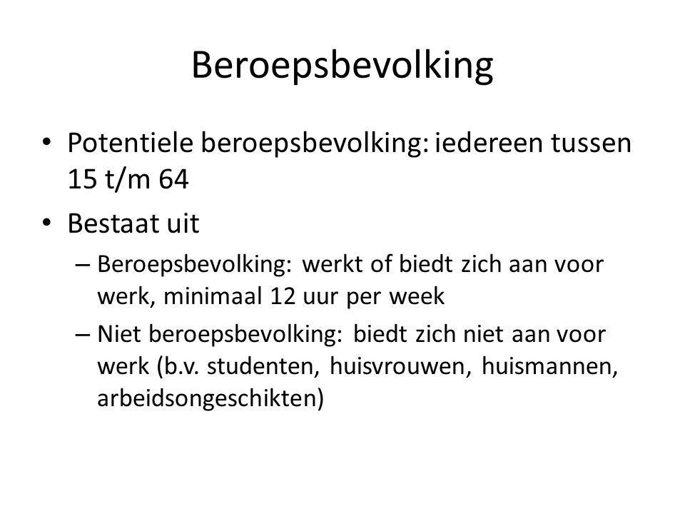 mobiliteit Beperkte mobiliteit: een werkloze in Limburg wil niet solliciteren op een baan in Groningen.