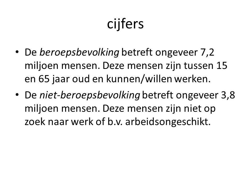 Werk of vrije tijd Nederlanders kiezen voor meer vrije tijd dan Amerikanen.