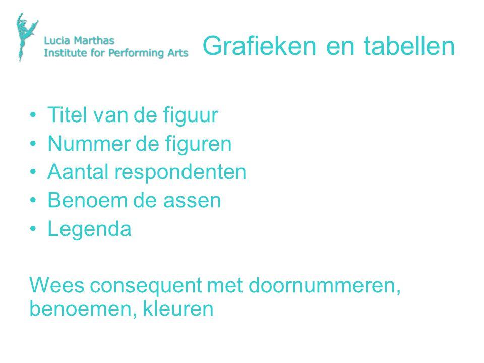 Grafieken en tabellen Titel van de figuur Nummer de figuren Aantal respondenten Benoem de assen Legenda Wees consequent met doornummeren, benoemen, kleuren