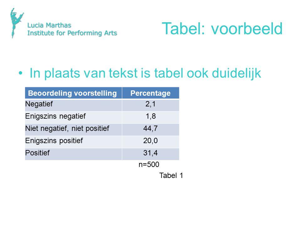 Tabel: voorbeeld In plaats van tekst is tabel ook duidelijk n=500 Tabel 1 Beoordeling voorstellingPercentage Negatief2,1 Enigszins negatief1,8 Niet negatief, niet positief44,7 Enigszins positief20,0 Positief31,4