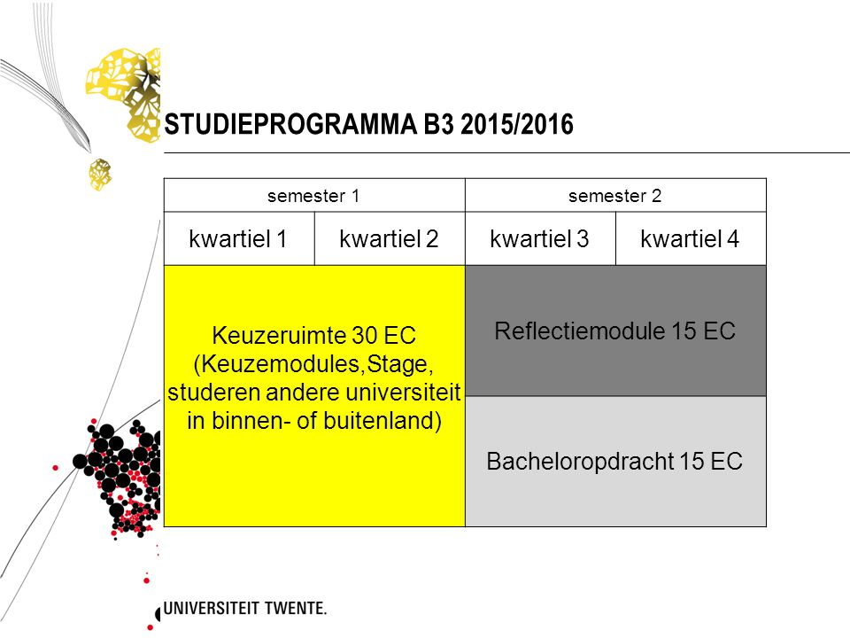 STUDIEPROGRAMMA B3 2015/2016 semester 1semester 2 kwartiel 1kwartiel 2kwartiel 3kwartiel 4 Keuzeruimte 30 EC (Keuzemodules,Stage, studeren andere univ