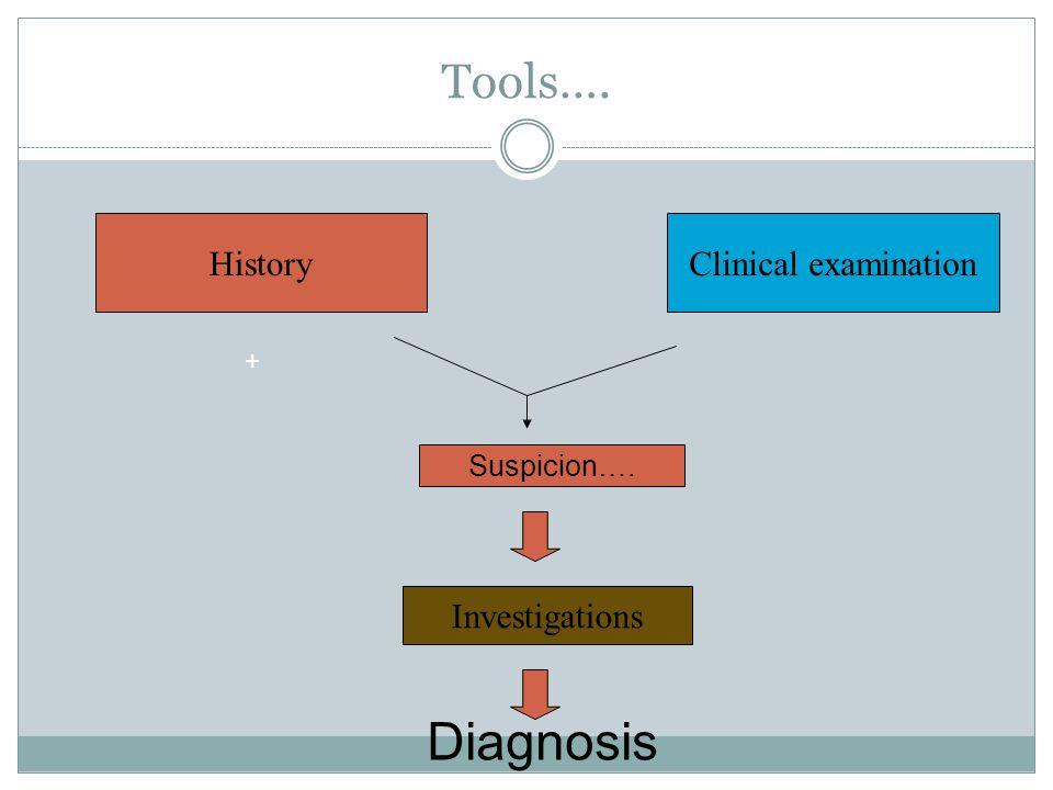 Tools…. HistoryClinical examination Investigations + Diagnosis Suspicion….