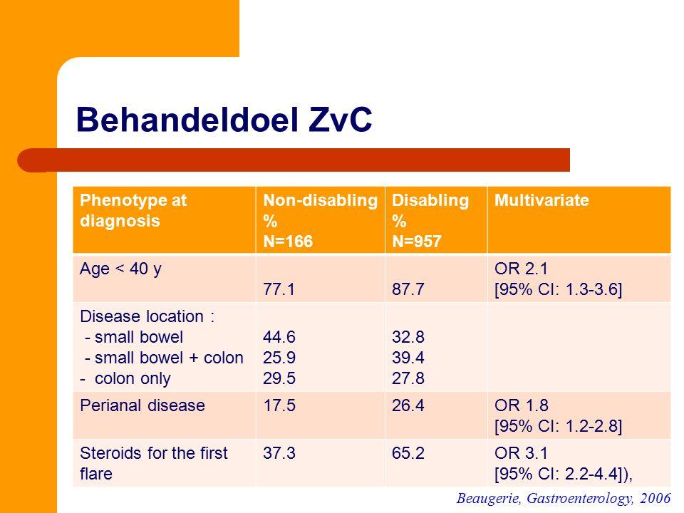Behandeldoel ZvC Phenotype at diagnosis Non-disabling % N=166 Disabling % N=957 Multivariate Age < 40 y 77.187.7 OR 2.1 [95% CI: 1.3-3.6] Disease loca
