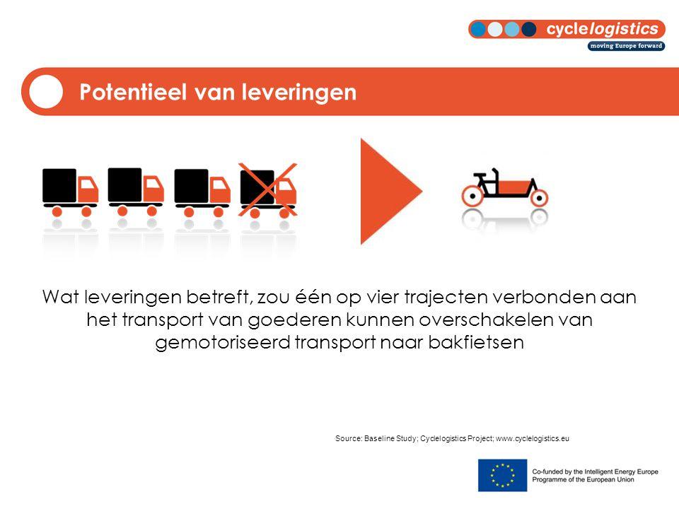 Potentieel van leveringen Wat leveringen betreft, zou één op vier trajecten verbonden aan het transport van goederen kunnen overschakelen van gemotori