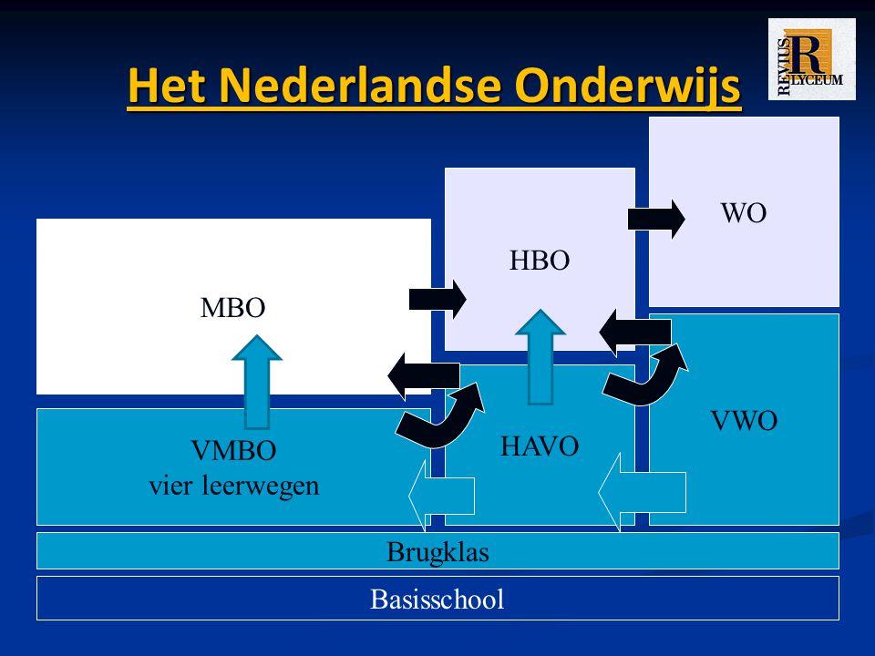 Het Nederlandse Onderwijs Basisschool Brugklas VMBO vier leerwegen HAVO VWO MBO HBO WO