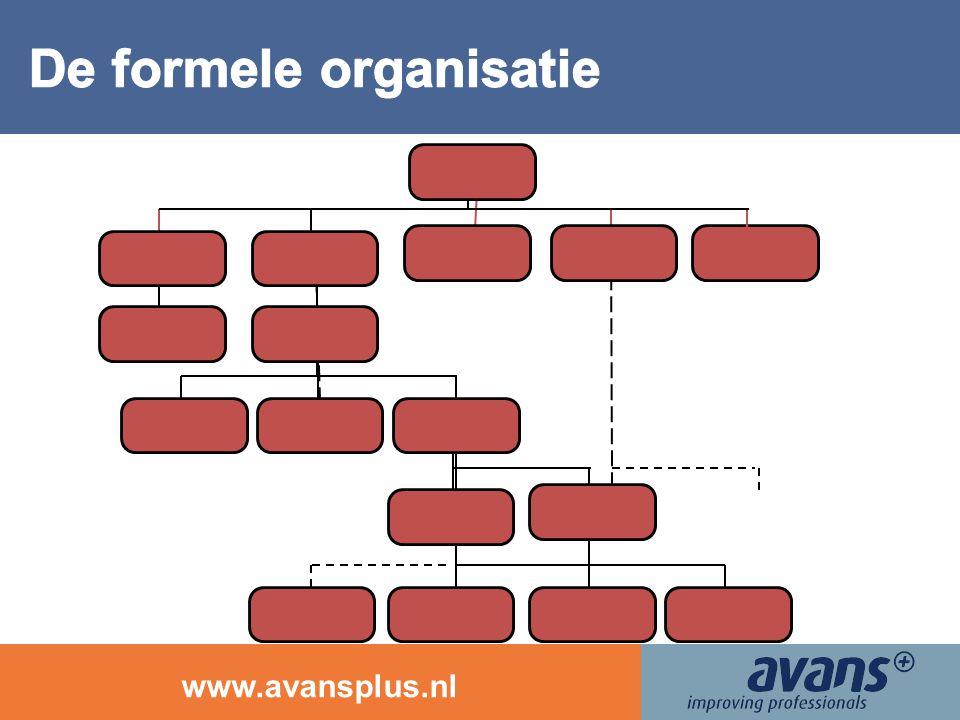 www.avansplus.nl 18 Wervingskosten Verloop & verzuim Opleidingskosten Diversiteit Management development … …en we hebben de ken- & stuurgetallen Hoewel… 60% van de K&S-respondenten heeft geen idee van de loonkosten als % van de omzet !