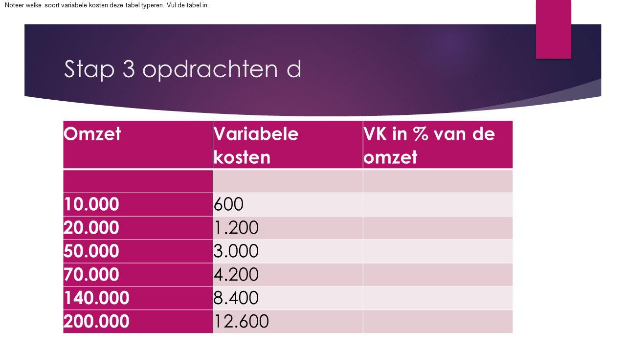 Stap 3 opdrachten d Omzet Variabele kosten VK in % van de omzet 10.000 600 20.000 1.200 50.000 3.000 70.000 4.200 140.000 8.400 200.000 12.600 Noteer