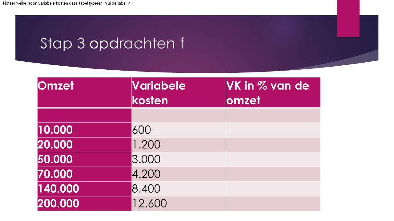 Stap 3 opdrachten f Omzet Variabele kosten VK in % van de omzet 10.000 600 20.000 1.200 50.000 3.000 70.000 4.200 140.000 8.400 200.000 12.600 Noteer