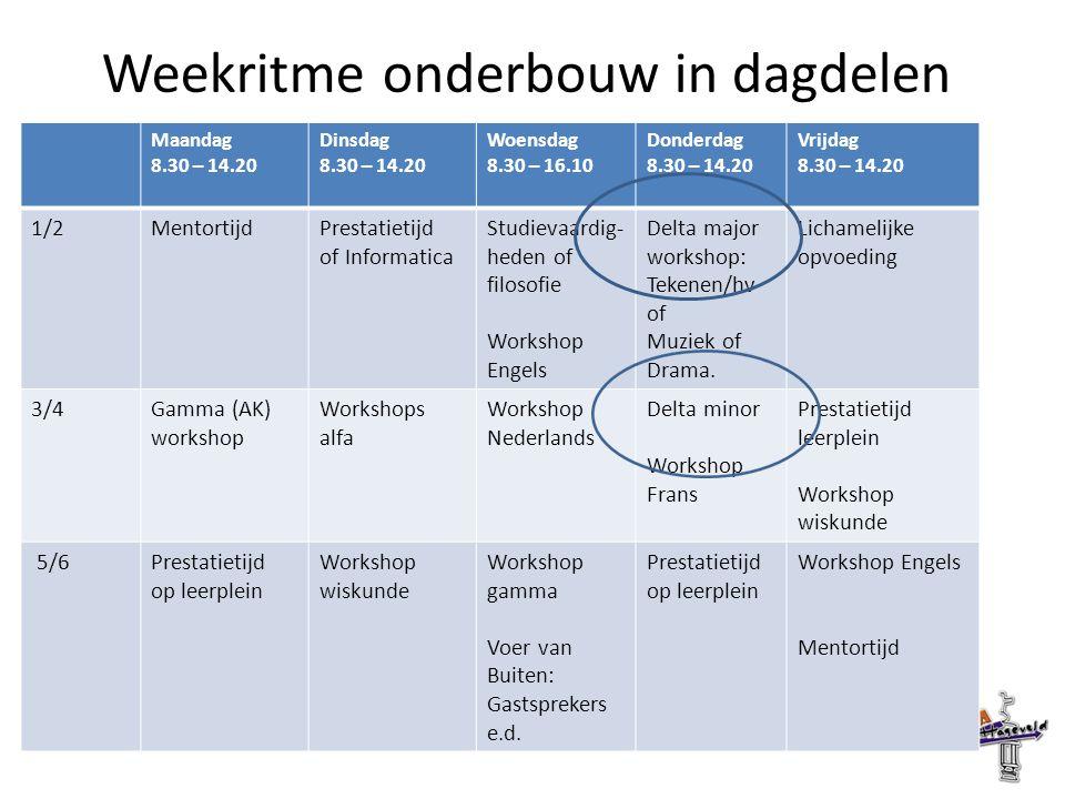 Weekritme onderbouw in dagdelen Maandag 8.30 – 14.20 Dinsdag 8.30 – 14.20 Woensdag 8.30 – 16.10 Donderdag 8.30 – 14.20 Vrijdag 8.30 – 14.20 1/2MentortijdPrestatietijd of Informatica Studievaardig- heden of filosofie Workshop Engels Delta major workshop: Tekenen/hv of Muziek of Drama.