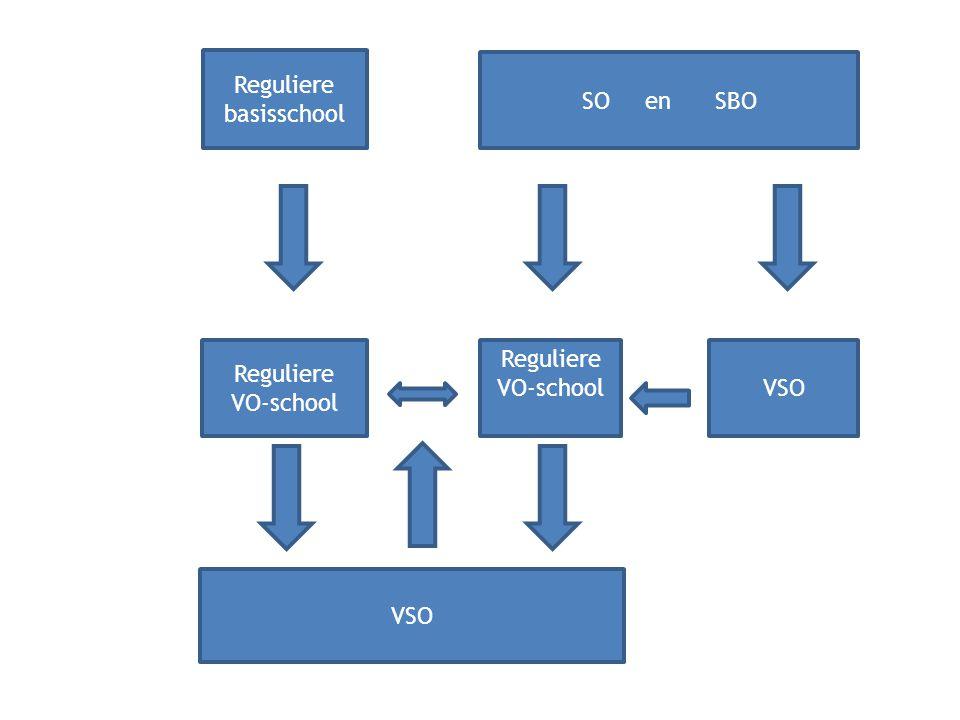 Reguliere basisschool SO en SBO Reguliere VO-school VSO