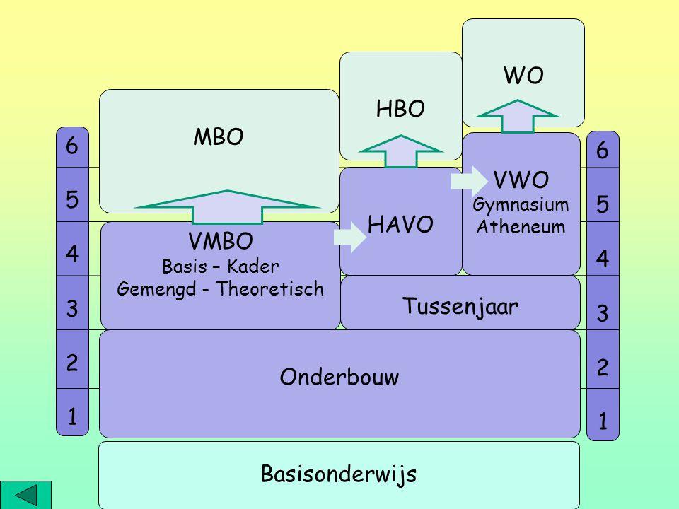 654321654321 654321654321 Tussenjaar VMBO Basis – Kader Gemengd - Theoretisch HAVO VWO Gymnasium Atheneum MBO HBO WO Basisonderwijs Onderbouw