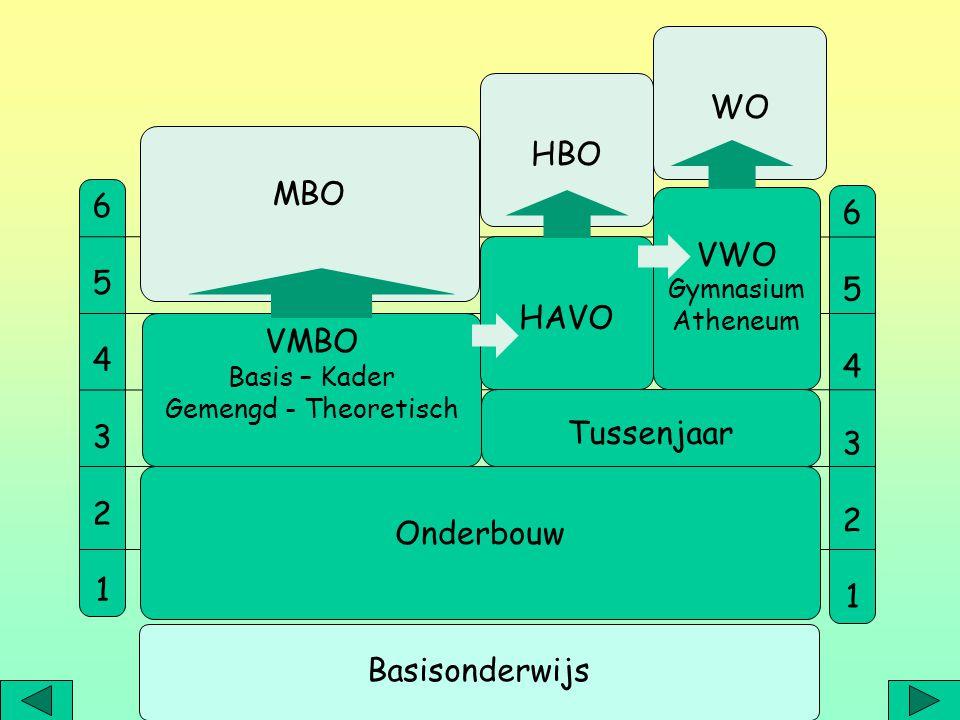TOELATINGSREGELING REGIO adviezen: vmbo-basis vmbo-kader vmbo-gemengd/theoretisch (mavo) havo vwo tussenadviezen (vmbo-t/havo) alleen bij twijfel.