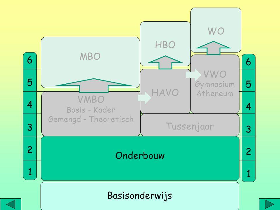 1.Vmbo-Basis (B) 2. Vmbo-Mavo-Kader (MK) 3. Havo-kansklas 4.