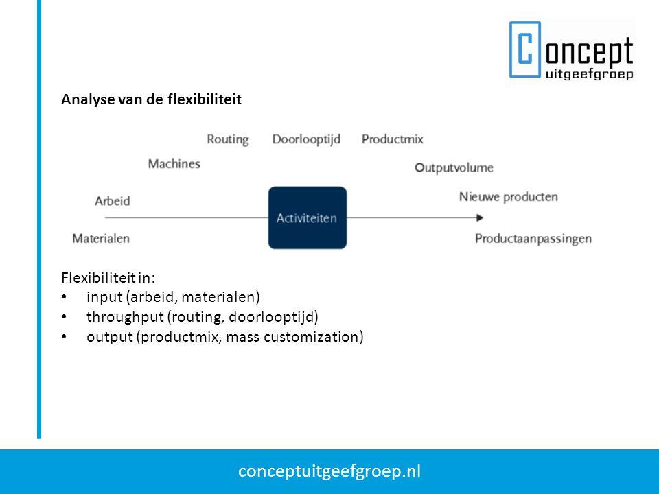 conceptuitgeefgroep.nl Analyse van de flexibiliteit Flexibiliteit in: input (arbeid, materialen) throughput (routing, doorlooptijd) output (productmix