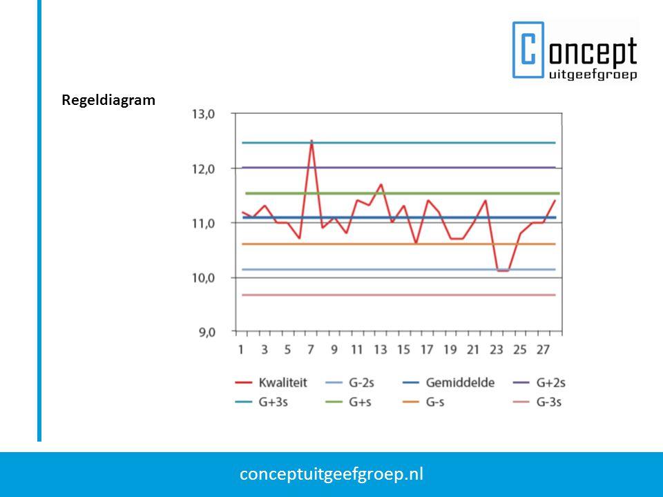 conceptuitgeefgroep.nl Regeldiagram