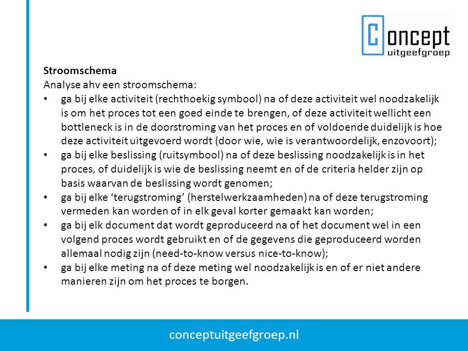 conceptuitgeefgroep.nl Stroomschema Analyse ahv een stroomschema: ga bij elke activiteit (rechthoekig symbool) na of deze activiteit wel noodzakelijk