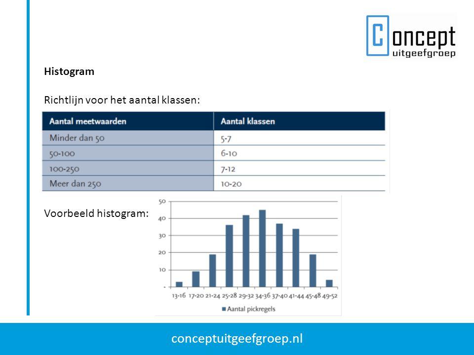 conceptuitgeefgroep.nl Histogram Richtlijn voor het aantal klassen: Voorbeeld histogram: