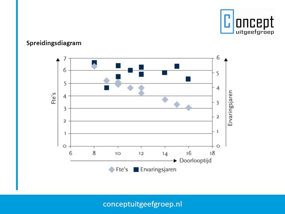 conceptuitgeefgroep.nl Spreidingsdiagram